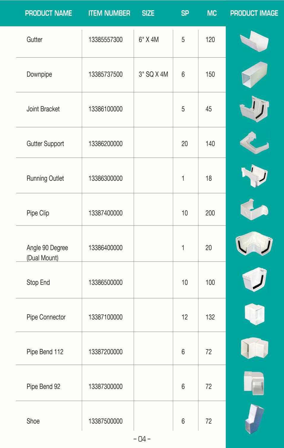 Distribution Items